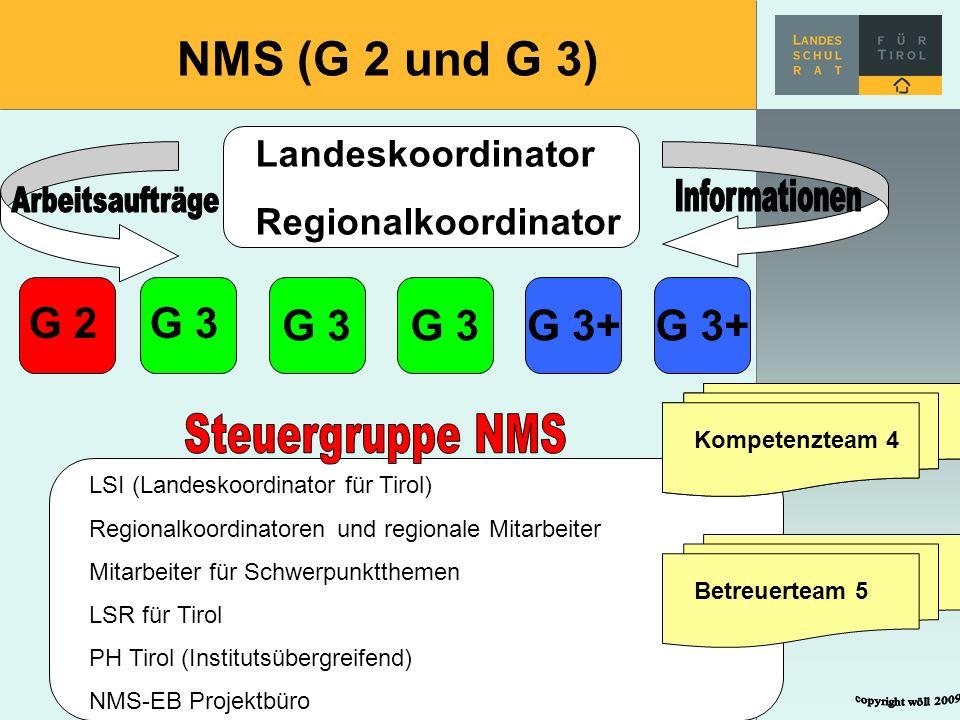 NMS (G 2 und G 3) Landeskoordinator Regionalkoordinator G 3G 3+ G 3 G 2G 3 LSI (Landeskoordinator für Tirol) Regionalkoordinatoren und regionale Mitar