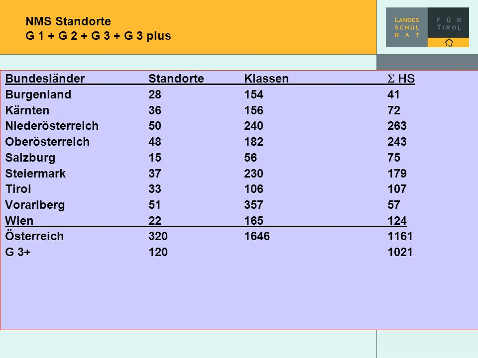 NMS Standorte G 1 + G 2 + G 3 + G 3 plus BundesländerStandorteKlassen HS Burgenland2815441 Kärnten3615672 Niederösterreich50240263 Oberösterreich48182