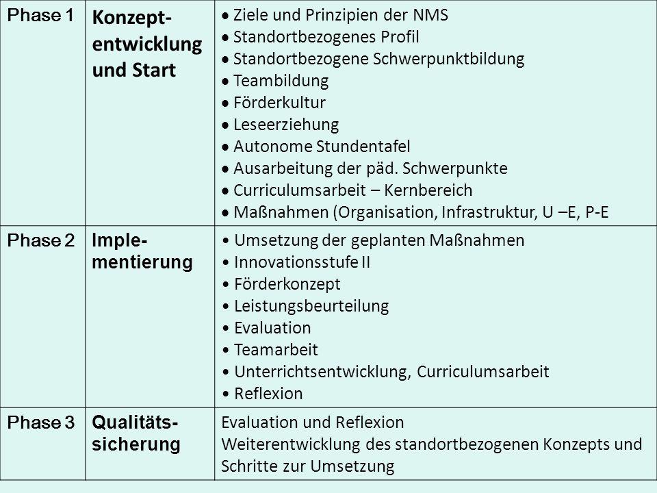 Phase 1 Konzept- entwicklung und Start Ziele und Prinzipien der NMS Standortbezogenes Profil Standortbezogene Schwerpunktbildung Teambildung Förderkul