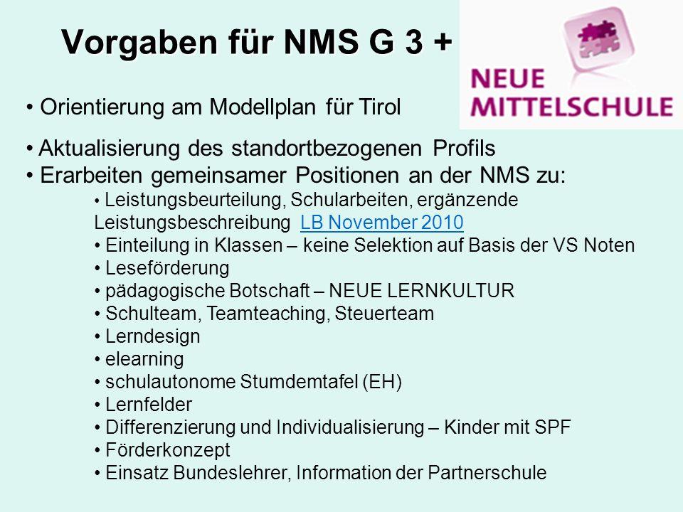 Vorgaben für NMS G 3 + Orientierung am Modellplan für Tirol Aktualisierung des standortbezogenen Profils Erarbeiten gemeinsamer Positionen an der NMS