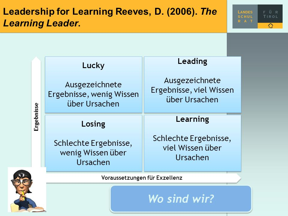 Leadership for Learning Reeves, D.(2006). The Learning Leader.
