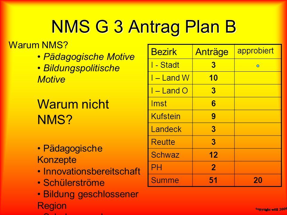 NMS G 3 Antrag Plan B Warum NMS? Pädagogische Motive Bildungspolitische Motive Warum nicht NMS? Pädagogische Konzepte Innovationsbereitschaft Schülers