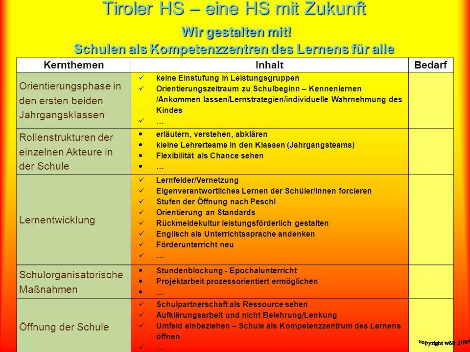 Tiroler HS – eine HS mit Zukunft Wir gestalten mit! Schulen als Kompetenzzentren des Lernens für alle KernthemenInhaltBedarf Orientierungsphase in den