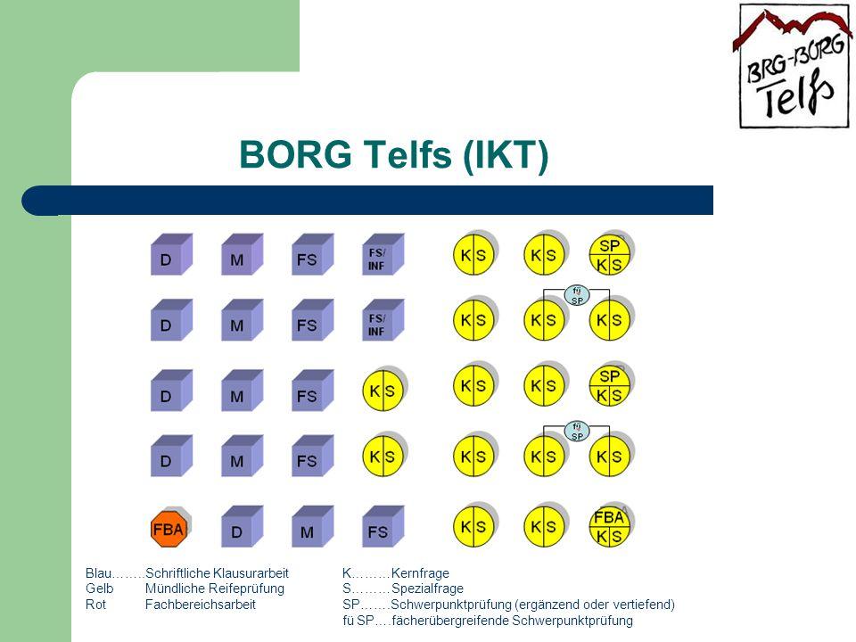 BORG Telfs (IKT) Blau……..Schriftliche Klausurarbeit K………Kernfrage Gelb Mündliche Reifeprüfung S………Spezialfrage Rot Fachbereichsarbeit SP…….Schwerpunktprüfung (ergänzend oder vertiefend) fü SP….fächerübergreifende Schwerpunktprüfung