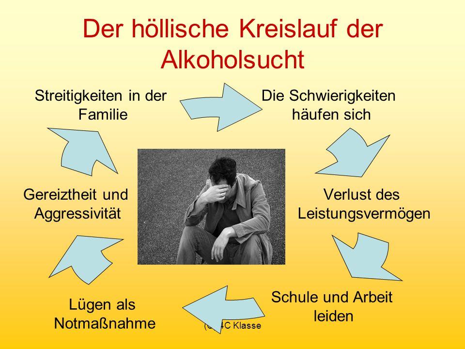 (C) 4C Klasse Der höllische Kreislauf der Alkoholsucht Die Schwierigkeiten häufen sich Schule und Arbeit leiden Verlust des Leistungsvermögen Lügen als Notmaßnahme Streitigkeiten in der Familie Gereiztheit und Aggressivität