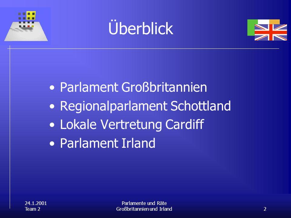 24.1.2001 Team 2 2 Parlamente und Räte Großbritannien und Irland Überblick Parlament Großbritannien Regionalparlament Schottland Lokale Vertretung Cardiff Parlament Irland