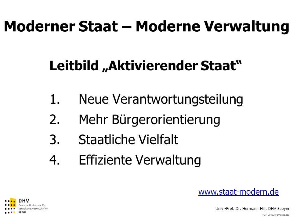 TOP_GoodGovernance.ppt Univ.-Prof. Dr. Hermann Hill, DHV Speyer Moderner Staat – Moderne Verwaltung Leitbild Aktivierender Staat 1.Neue Verantwortungs