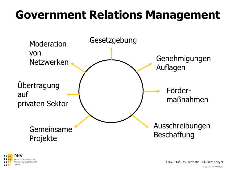 TOP_GoodGovernance.ppt Univ.-Prof. Dr. Hermann Hill, DHV Speyer Government Relations Management Förder- maßnahmen Genehmigungen Auflagen Ausschreibung
