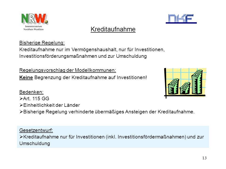13 Kreditaufnahme Bisherige Regelung: Kreditaufnahme nur im Vermögenshaushalt, nur für Investitionen, Investitionsförderungsmaßnahmen und zur Umschuld