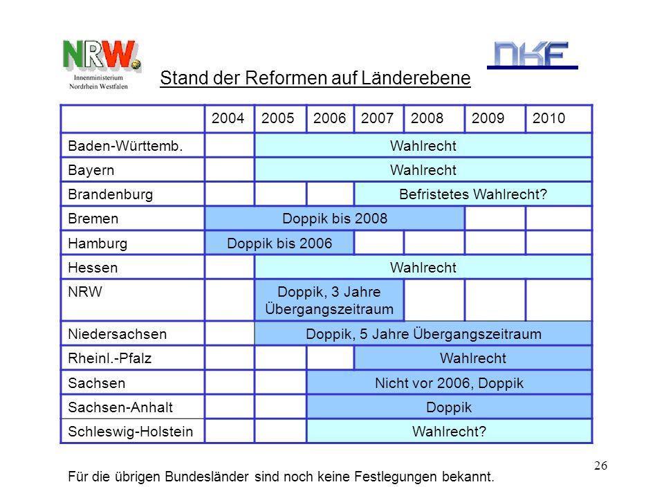 26 Stand der Reformen auf Länderebene 2004200520062007200820092010 Baden-Württemb.Wahlrecht BayernWahlrecht BrandenburgBefristetes Wahlrecht? BremenDo