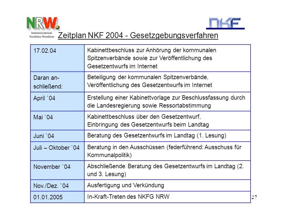 27 Zeitplan NKF 2004 - Gesetzgebungsverfahren 17.02.04 Kabinettbeschluss zur Anhörung der kommunalen Spitzenverbände sowie zur Veröffentlichung des Ge