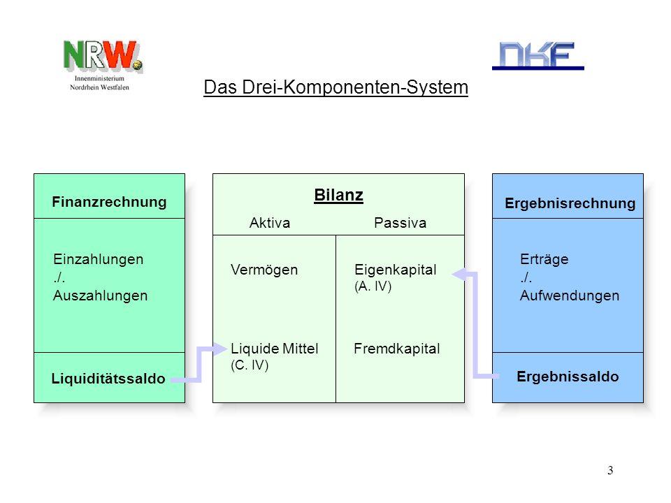 3 Das Drei-Komponenten-System Finanzrechnung Bilanz Aktiva Passiva Einzahlungen./. Auszahlungen Liquiditätssaldo Ergebnisrechnung Ergebnissaldo Vermög
