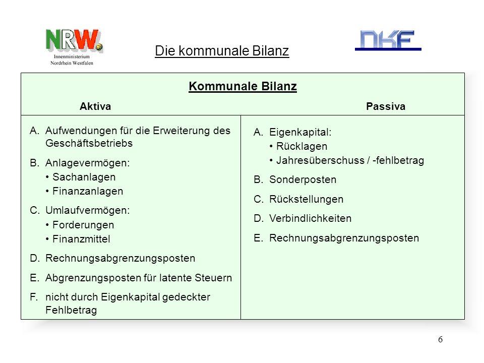 6 Die kommunale Bilanz Kommunale Bilanz Aktiva Passiva A.Aufwendungen für die Erweiterung des Geschäftsbetriebs B.Anlagevermögen: Sachanlagen Finanzan