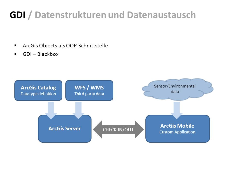 GDI / Datenstrukturen und Datenaustausch ArcGis Objects als OOP-Schnittstelle GDI – Blackbox ArcGis Server ArcGis Mobile Custom Application CHECK IN/OUT ArcGis Catalog Datatype definition WFS / WMS Third party data Sensor/Environmental data