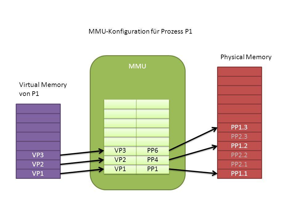 VP1 VP2 VP3 PP1.1 PP2.1 PP2.2 PP1.2 PP2.3 PP1.3 MMU VP1 VP2 VP3 PP1 PP4 PP6 MMU-Konfiguration für Prozess P1 Virtual Memory von P1 Physical Memory