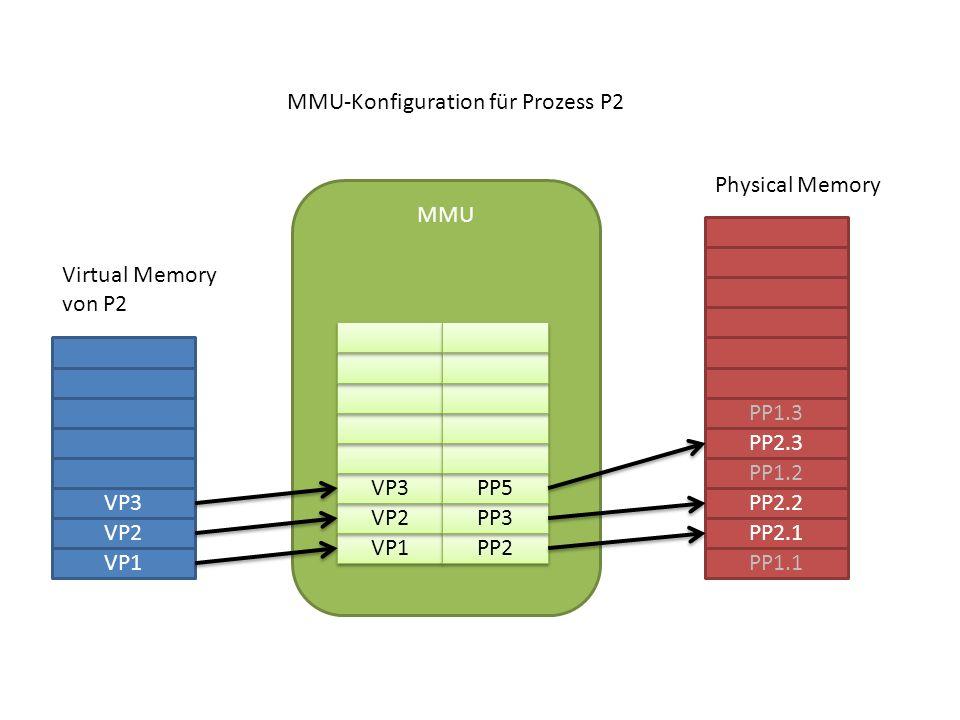 VP1 VP2 VP3 PP1.1 PP2.1 PP2.2 PP1.2 PP2.3 PP1.3 MMU VP1 VP2 VP3 PP2 PP3 PP5 MMU-Konfiguration für Prozess P2 Virtual Memory von P2 Physical Memory
