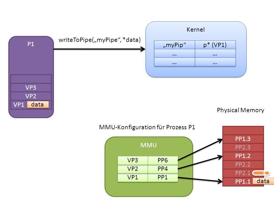 P1 Kernel myPip … … … … p* (VP1) … … … … writeToPipe(myPipe, *data) VP1 VP2 VP3 data PP1.1 PP2.1 PP2.2 PP1.2 PP2.3 PP1.3 MMU VP1 VP2 VP3 PP1 PP4 PP6 Physical Memory data MMU-Konfiguration für Prozess P1