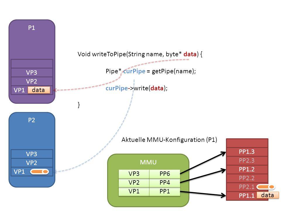 P1 Void writeToPipe(String name, byte* data) { Pipe* curPipe = getPipe(name); curPipe->write(data); } VP1 VP2 VP3 data P2 VP1 VP2 VP3 PP1.1 PP2.1 PP2.