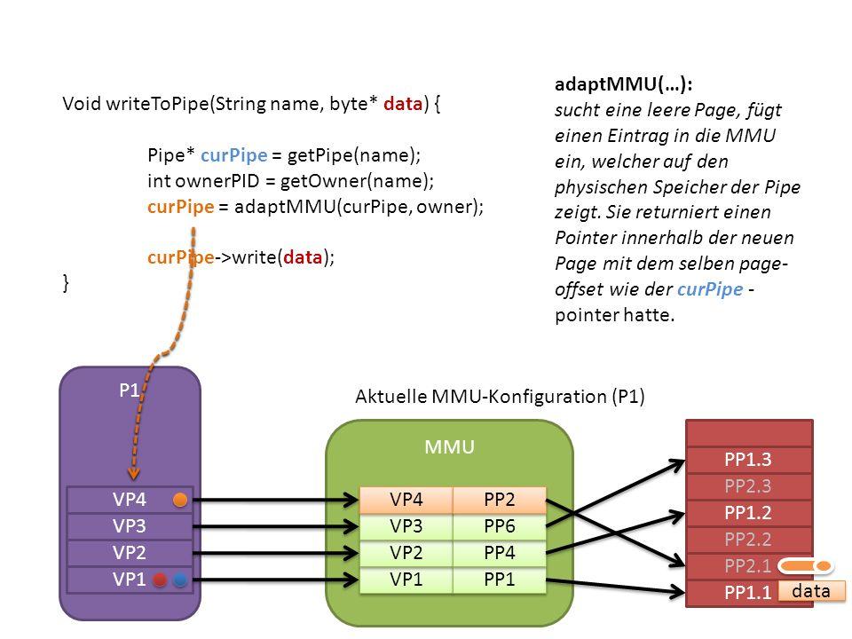 PP1.1 PP2.1 PP2.2 PP1.2 PP2.3 PP1.3 MMU VP1 VP2 VP3 PP1 PP4 PP6 data Aktuelle MMU-Konfiguration (P1) adaptMMU(…): sucht eine leere Page, fügt einen Eintrag in die MMU ein, welcher auf den physischen Speicher der Pipe zeigt.