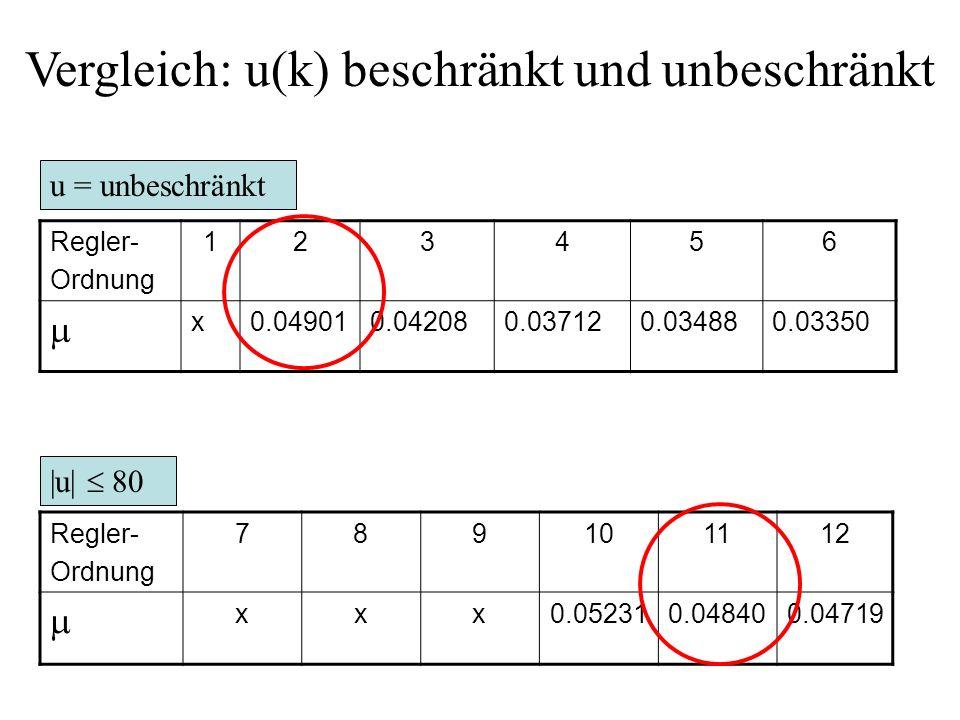 Beispiel mit u(k) Beschränkung Beispiel der Form : Forderung:  u(k)  80 !! R(z) y(k)u(k) d(k) P(z) F(z)
