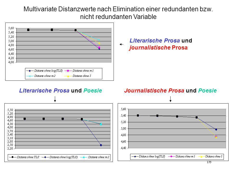 16 Multivariate Distanzwerte nach Elimination einer redundanten bzw. nicht redundanten Variable Literarische Prosa und journalistische Prosa Journalis