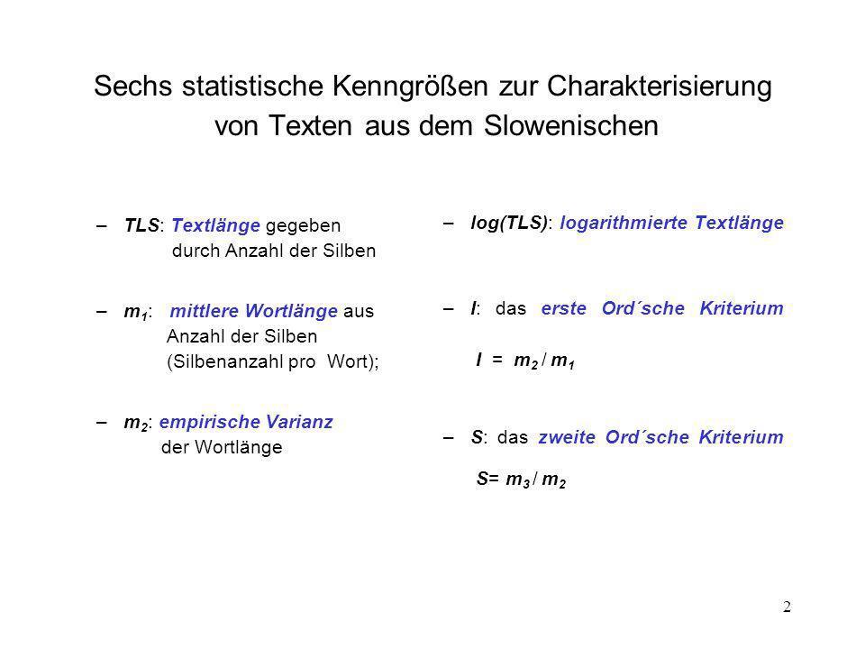 2 Sechs statistische Kenngrößen zur Charakterisierung von Texten aus dem Slowenischen –TLS: Textlänge gegeben durch Anzahl der Silben –m 1 : mittlere Wortlänge aus Anzahl der Silben (Silbenanzahl pro Wort); –m 2 : empirische Varianz der Wortlänge –log(TLS): logarithmierte Textlänge –I: das erste Ord´sche Kriterium I = m 2 / m 1 –S: das zweite Ord´sche Kriterium S= m 3 / m 2