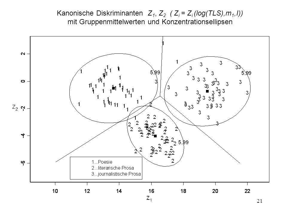 21 Kanonische Diskriminanten Z 1, Z 2 ( Z i = Z i (log(TLS),m 1,I)) mit Gruppenmittelwerten und Konzentrationsellipsen
