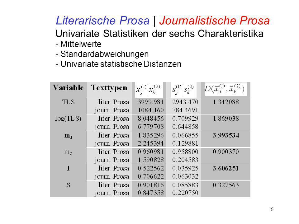 6 Literarische Prosa | Journalistische Prosa Univariate Statistiken der sechs Charakteristika - Mittelwerte - Standardabweichungen - Univariate statistische Distanzen