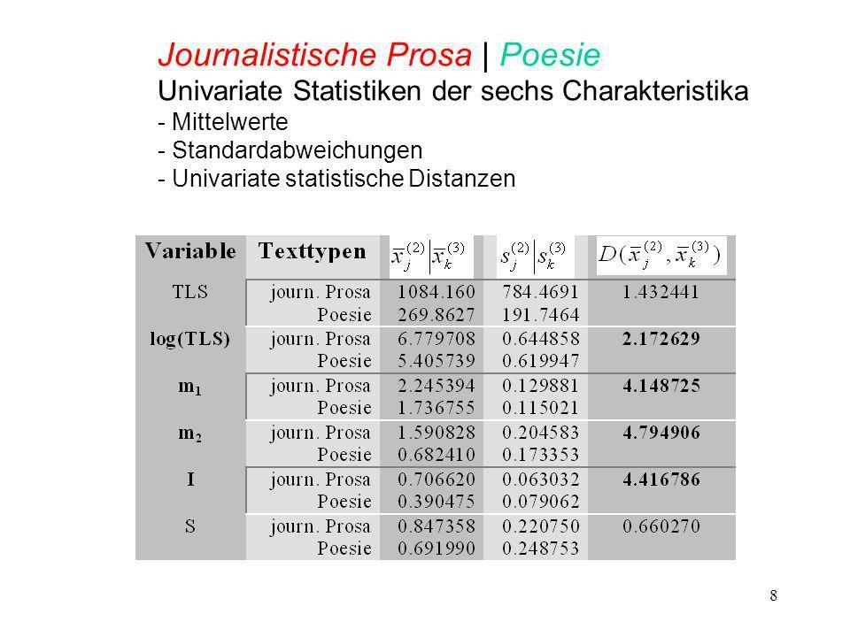 8 Journalistische Prosa | Poesie Univariate Statistiken der sechs Charakteristika - Mittelwerte - Standardabweichungen - Univariate statistische Distanzen