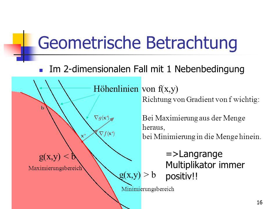 16 Geometrische Betrachtung Im 2-dimensionalen Fall mit 1 Nebenbedingung Höhenlinien von f(x,y) g(x,y) < b Maximierungsbereich g(x,y) > b Minimierungsbereich Richtung von Gradient von f wichtig: Bei Maximierung aus der Menge heraus, bei Minimierung in die Menge hinein.