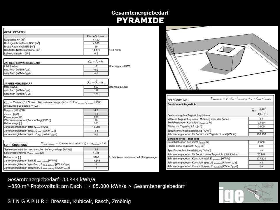 Gesamtenergiebedarf PYRAMIDE S I N G A P U R : Bressau, Kubicek, Rasch, Zmölnig Gesamtenergiebedarf: 33.444 kWh/a ~850 m² Photovoltaik am Dach = ~85.0