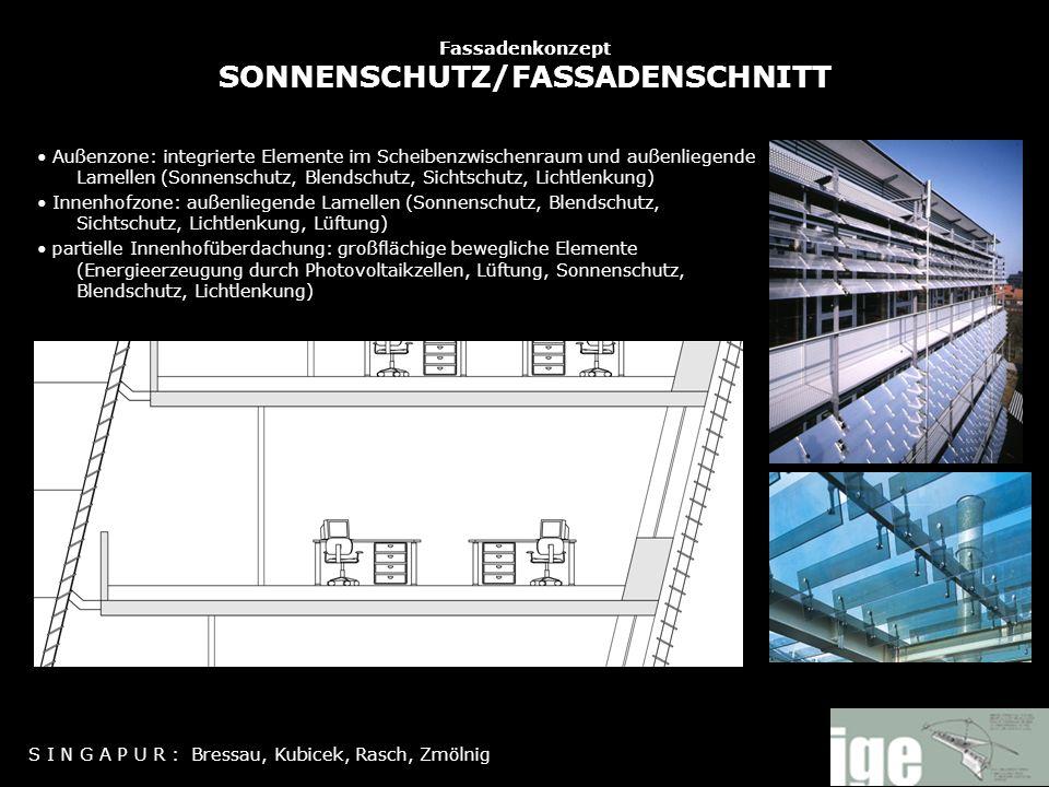 Fassadenkonzept SONNENSCHUTZ/FASSADENSCHNITT Außenzone: integrierte Elemente im Scheibenzwischenraum und außenliegende Lamellen (Sonnenschutz, Blendsc