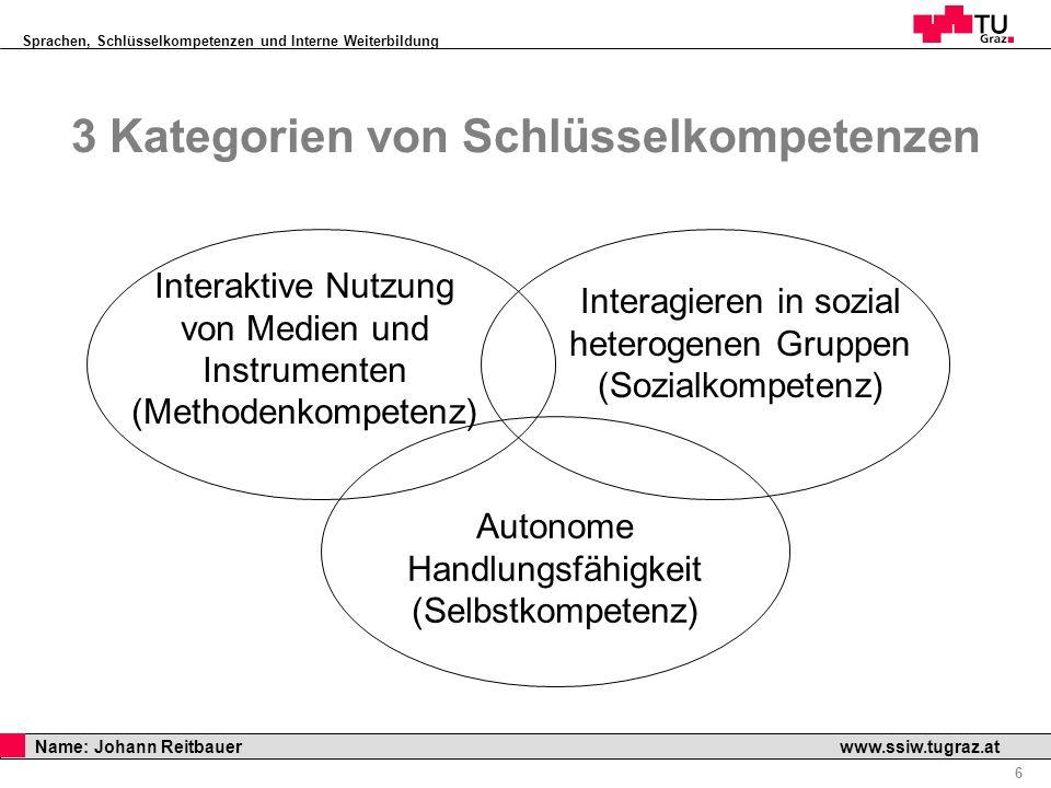 Sprachen, Schlüsselkompetenzen und Interne Weiterbildung Professor Horst Cerjak, 19.12.2005 7 Name: Johann Reitbauer www.ssiw.tugraz.at 1.Methoden zur Nutzung und Beschaffung wissenschaftl.