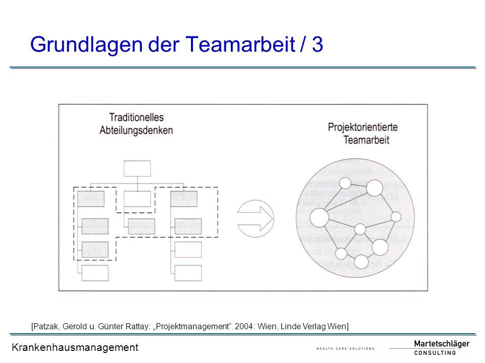 Krankenhausmanagement Grundlagen der Teamarbeit / 3 [Patzak, Gerold u. Günter Rattay: Projektmanagement. 2004: Wien, Linde Verlag Wien]