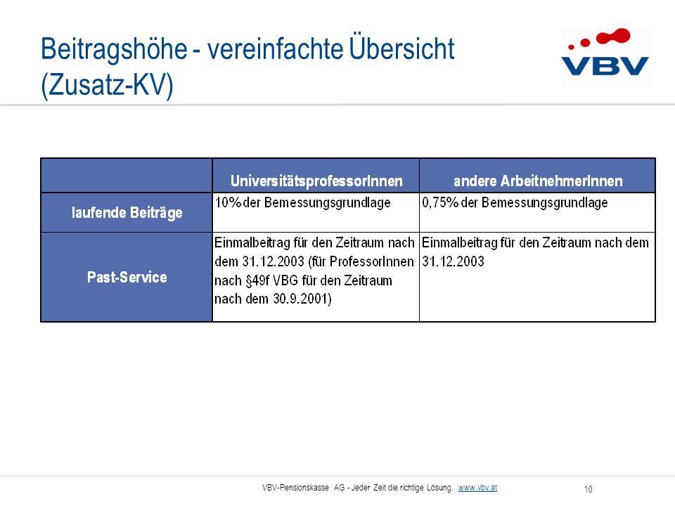 VBV-Pensionskasse AG - Jeder Zeit die richtige Lösung. www.vbv.at 10 Beitragshöhe - vereinfachte Übersicht (Zusatz-KV)
