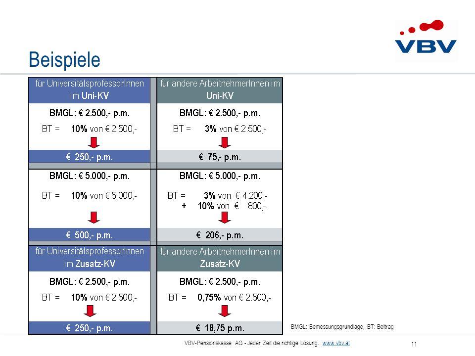 VBV-Pensionskasse AG - Jeder Zeit die richtige Lösung. www.vbv.at 11 Beispiele BMGL: Bemessungsgrundlage, BT: Beitrag