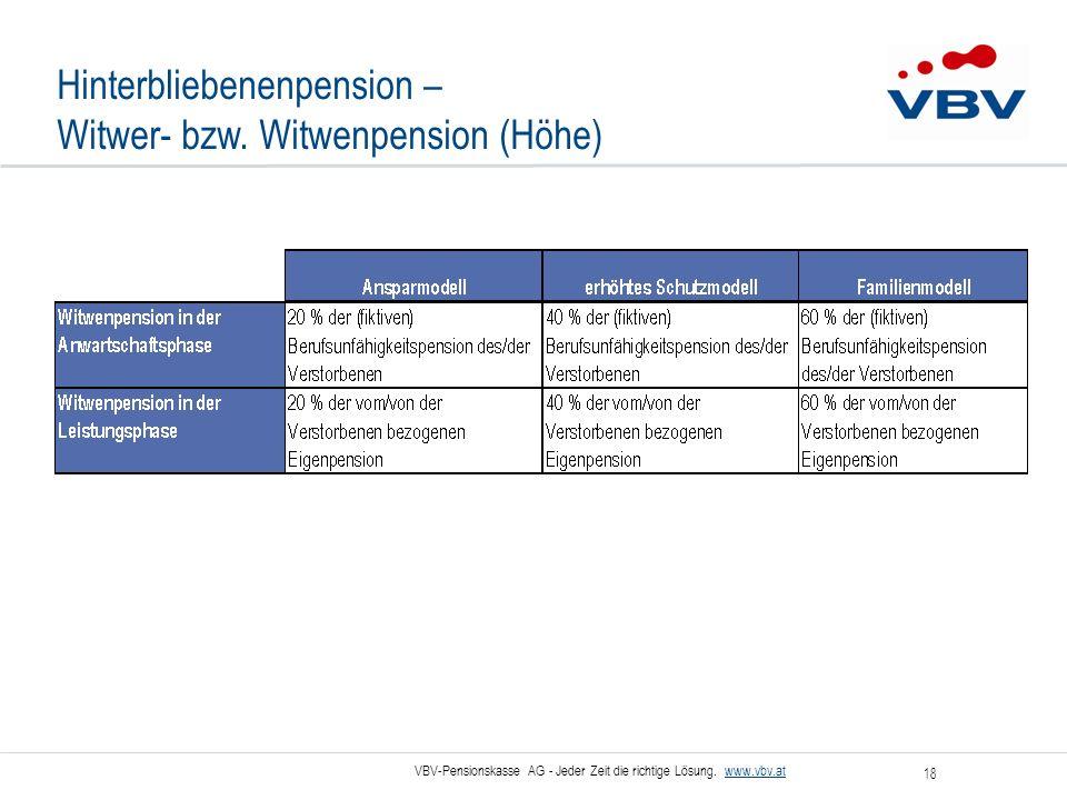 VBV-Pensionskasse AG - Jeder Zeit die richtige Lösung. www.vbv.at 18 Hinterbliebenenpension – Witwer- bzw. Witwenpension (Höhe)