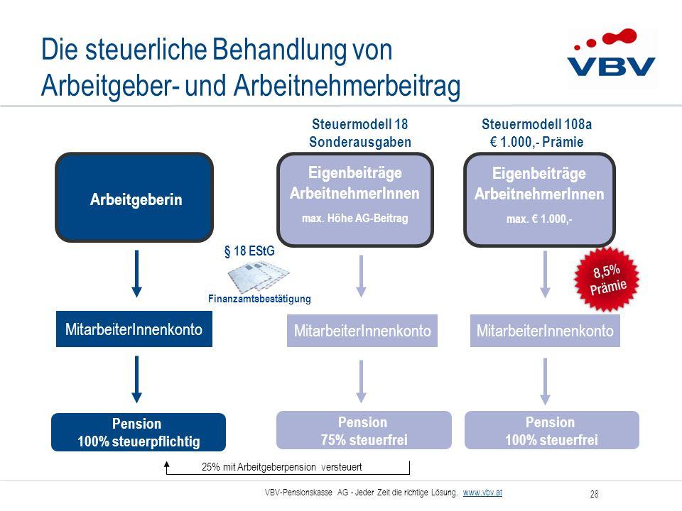 VBV-Pensionskasse AG - Jeder Zeit die richtige Lösung. www.vbv.at 28 Die steuerliche Behandlung von Arbeitgeber- und Arbeitnehmerbeitrag 25% mit Arbei