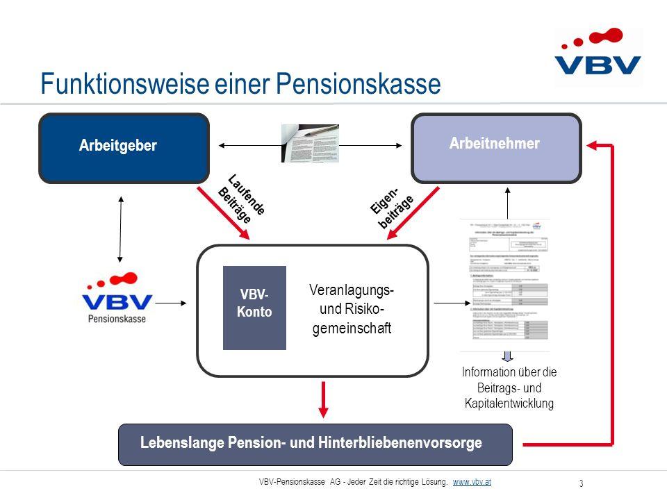 VBV-Pensionskasse AG - Jeder Zeit die richtige Lösung. www.vbv.at 3 Funktionsweise einer Pensionskasse Arbeitgeber Arbeitnehmer Lebenslange Pension- u