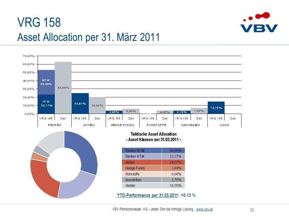 VBV-Pensionskasse AG - Jeder Zeit die richtige Lösung. www.vbv.at 33 VRG 158 Asset Allocation per 31. März 2011 YTD-Performance per 31.03.2011: +0,13