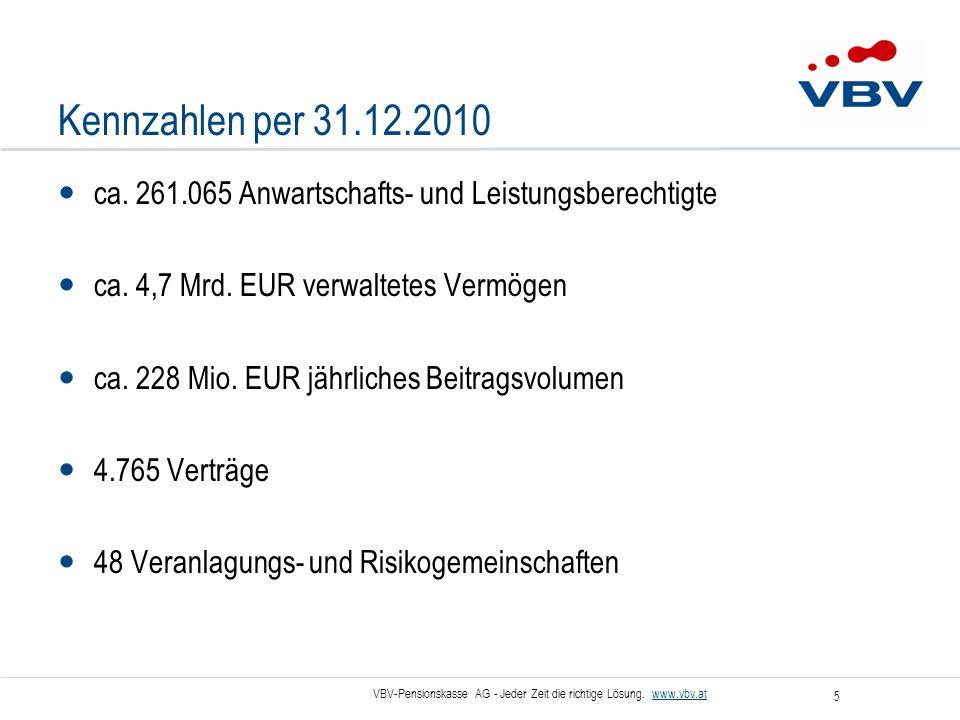 VBV-Pensionskasse AG - Jeder Zeit die richtige Lösung. www.vbv.at 5 Kennzahlen per 31.12.2010 ca. 261.065 Anwartschafts- und Leistungsberechtigte ca.