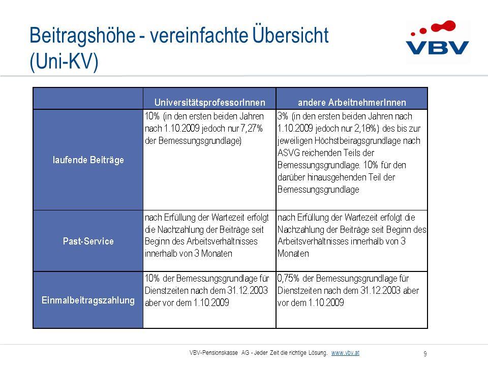 VBV-Pensionskasse AG - Jeder Zeit die richtige Lösung. www.vbv.at 9 Beitragshöhe - vereinfachte Übersicht (Uni-KV)