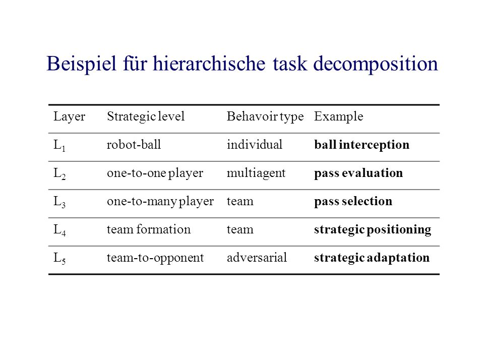 Beispiel für hierarchische task decomposition LayerStrategic levelBehavoir typeExample L1L1 robot-ballindividualball interception L2L2 one-to-one playermultiagentpass evaluation L3L3 one-to-many playerteampass selection L4L4 team formationteamstrategic positioning L5L5 team-to-opponentadversarialstrategic adaptation
