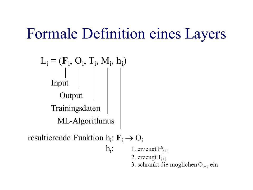 Formale Definition eines Layers L i = (F i, O i, T i, M i, h i ) Input Output Trainingsdaten ML-Algorithmus resultierende Funktion h i : F i O i h i : 1.