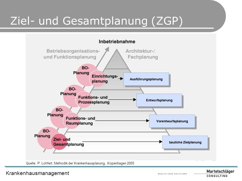Krankenhausmanagement Quelle: P. Lohfert: Methodik der Krankenhausplanung, Kopenhagen 2005 Ziel- und Gesamtplanung (ZGP)