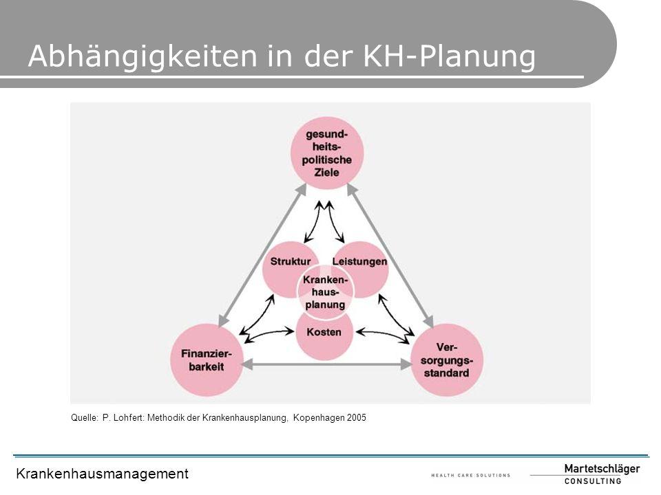 Krankenhausmanagement Abhängigkeiten in der KH-Planung Quelle: P. Lohfert: Methodik der Krankenhausplanung, Kopenhagen 2005