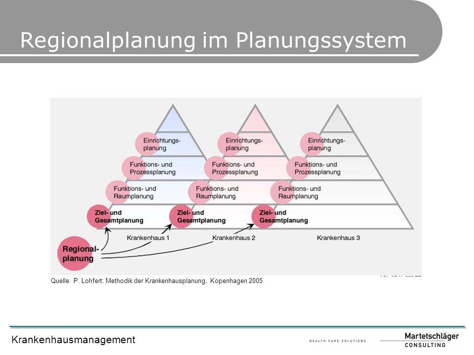 Krankenhausmanagement Quelle: P. Lohfert: Methodik der Krankenhausplanung, Kopenhagen 2005 Regionalplanung im Planungssystem