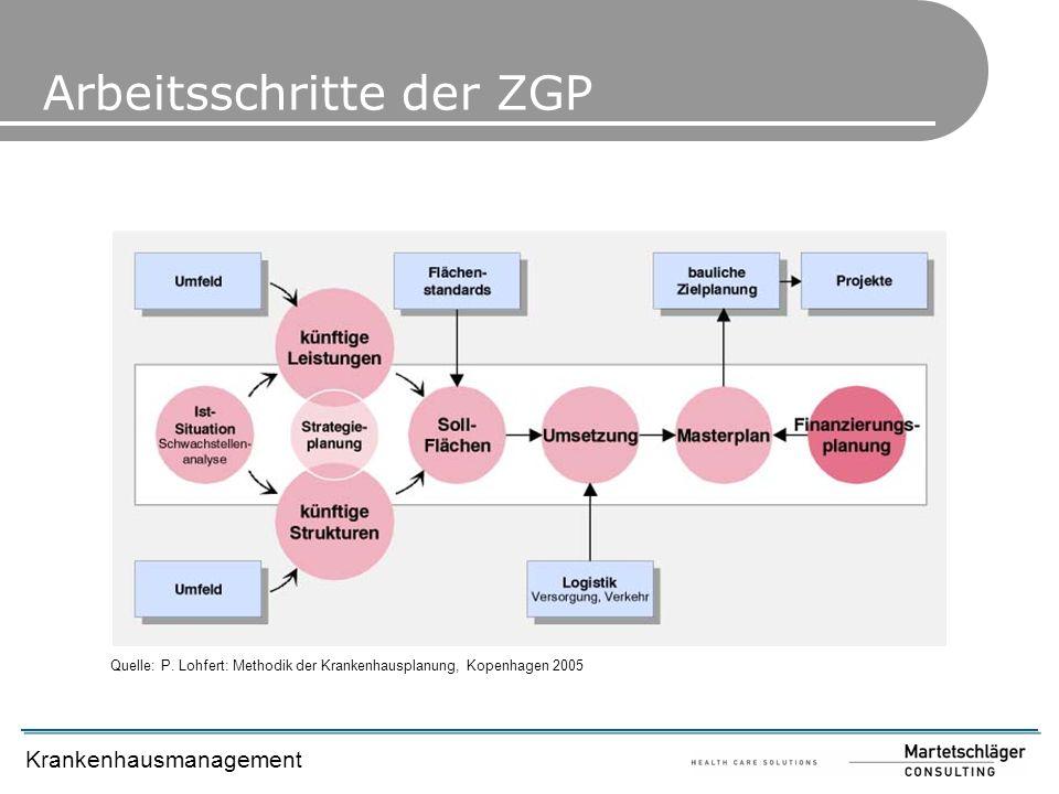 Krankenhausmanagement Quelle: P. Lohfert: Methodik der Krankenhausplanung, Kopenhagen 2005 Arbeitsschritte der ZGP