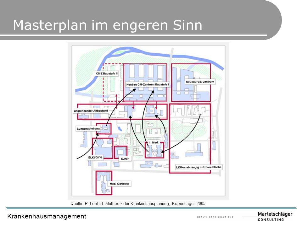 Krankenhausmanagement Masterplan im engeren Sinn Quelle: P. Lohfert: Methodik der Krankenhausplanung, Kopenhagen 2005