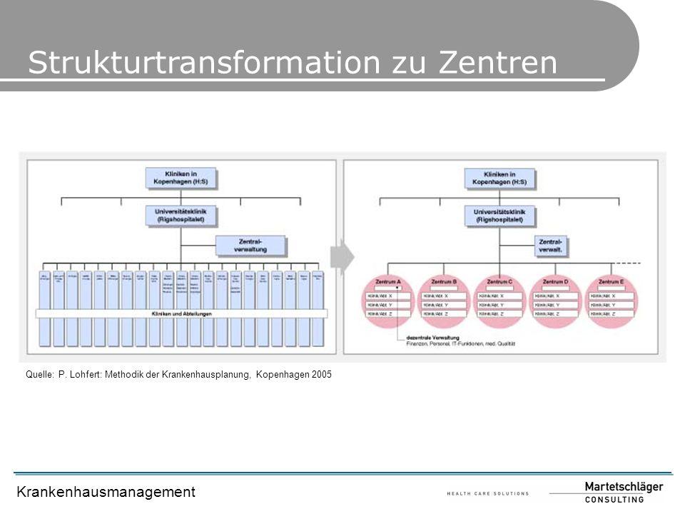 Krankenhausmanagement Quelle: P. Lohfert: Methodik der Krankenhausplanung, Kopenhagen 2005 Strukturtransformation zu Zentren